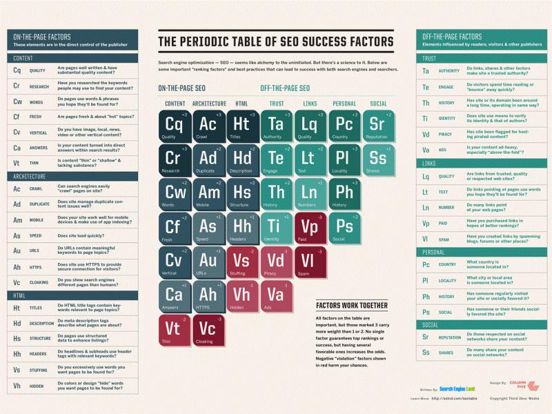 *Tabelul periodic al factorilor SEO