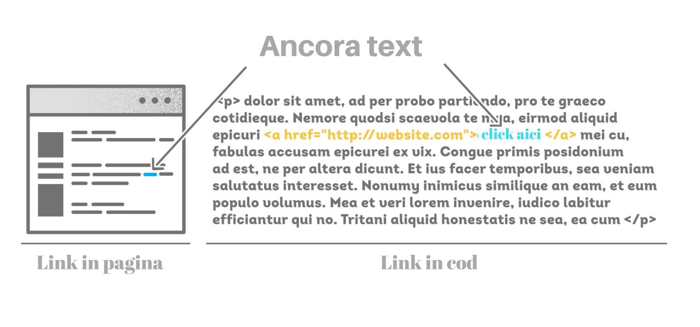 ancore text